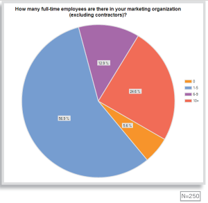 number-of-full-time-employees-marketing-organization